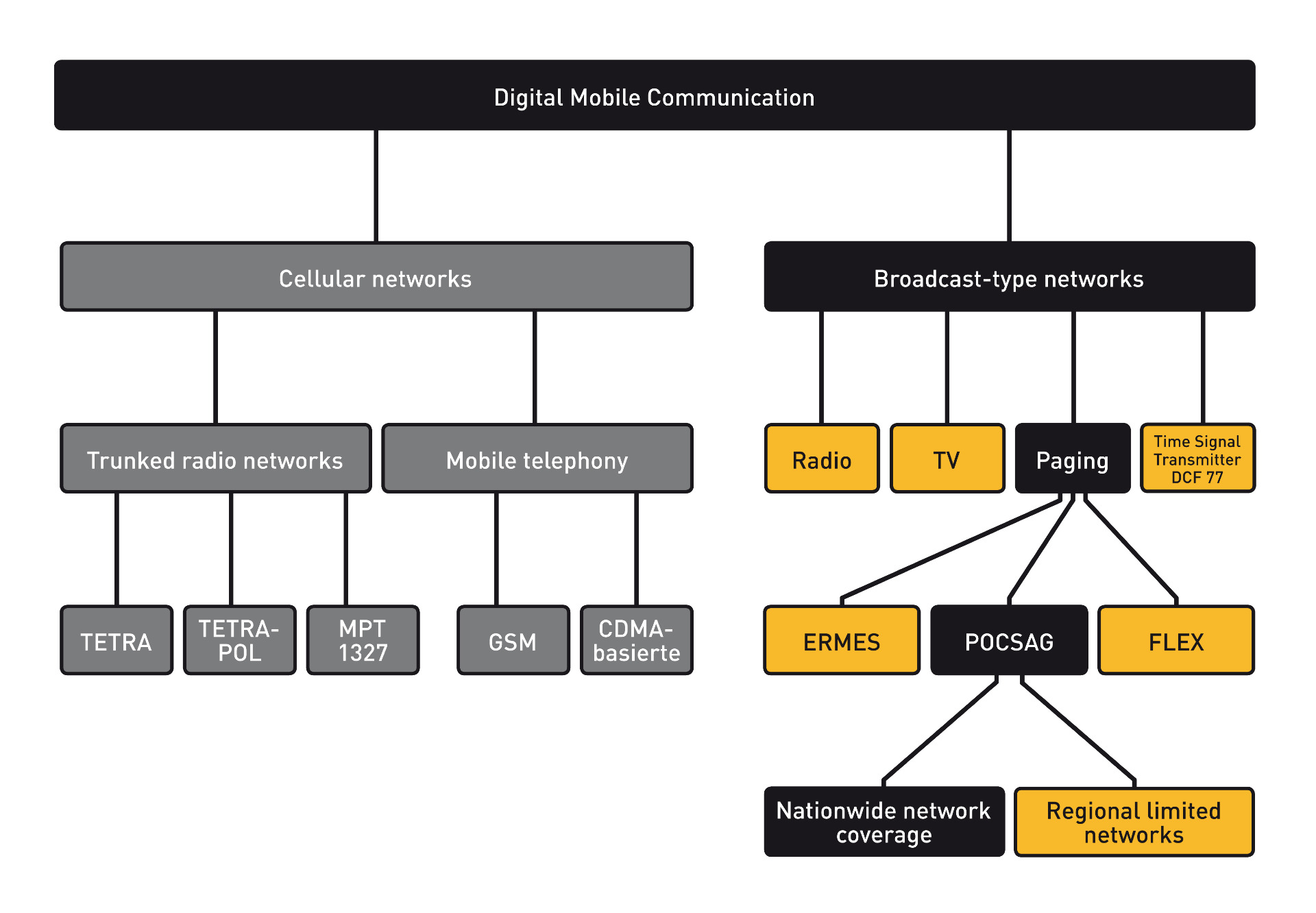 digital mobile communication technologies compared
